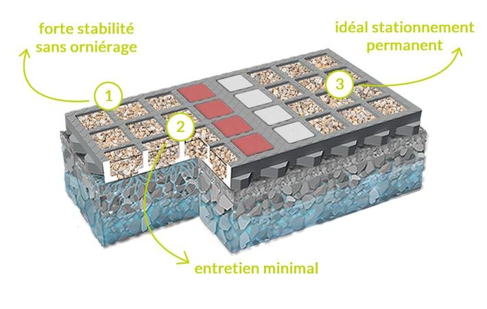 Avantages de la Dalle Gravier O2D Minéral