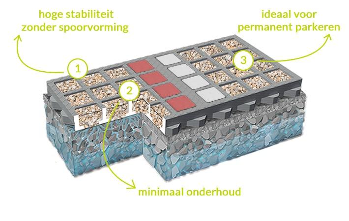 Voordelen van het o2d-mineralen-systeem