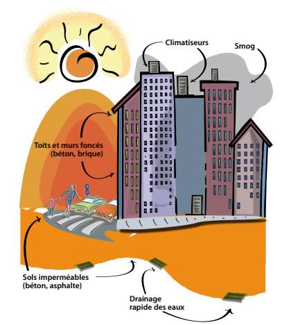 Causes de l'îlot de chaleur urbain