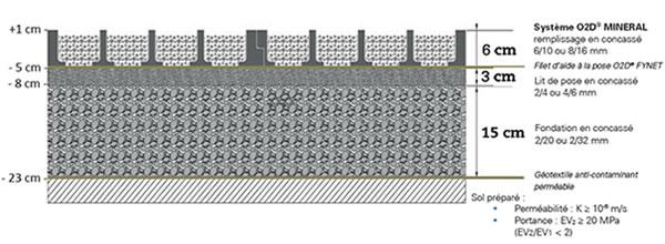 Coupe pour fondations de dalle gravier O2D MINERAL