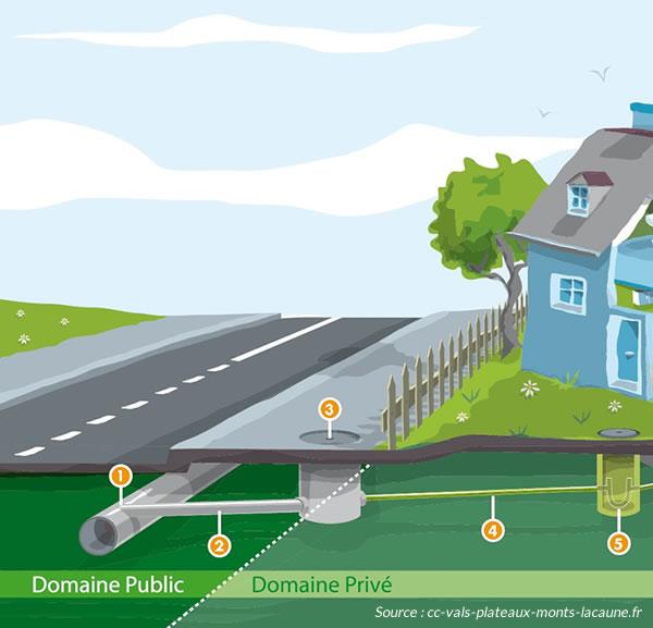 Lois pour les eaux pluviales dans les collectivités