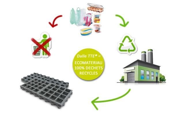 Eco-matériau issu du recyclage de haute qualité environnementale