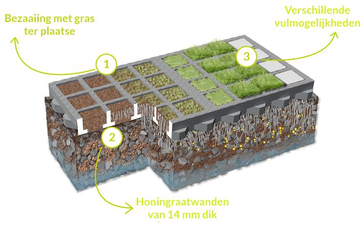 gras-te bezaaien-roosters-voordelen