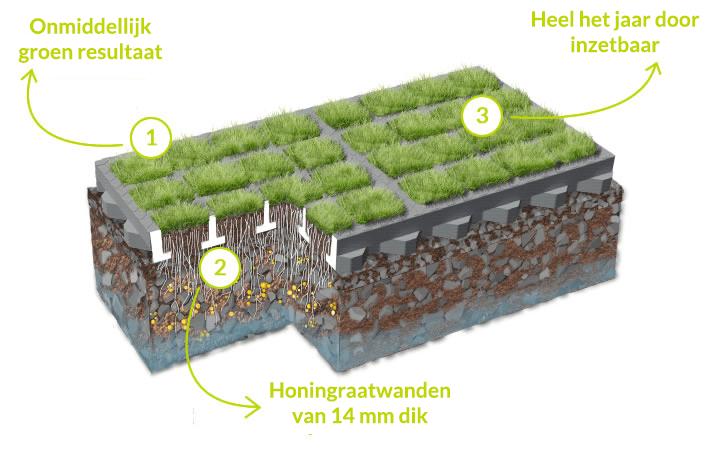 De voordelen van het o2d green-systeem