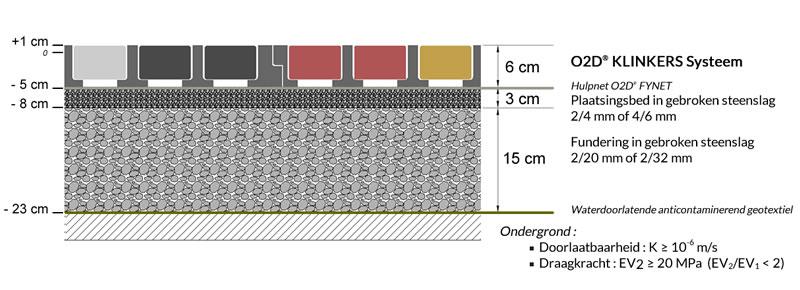 Fundering O2D KLINKERS systeem: rooster met klinkers