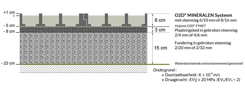Fundering O2D MINERALEN systeem: rooster met steenslag
