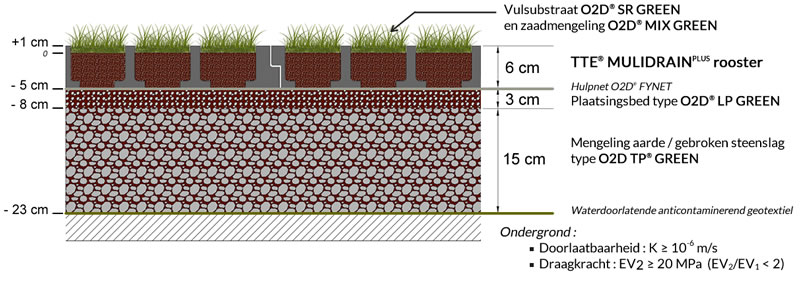 Fundering TTE MULTIDRAIN systeem: gras te bezaaien rooster