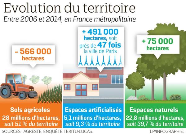 Artificialisation des sols en France et biodiversité
