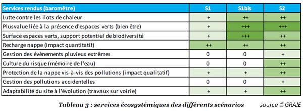 graie-services-ecosystemiques-eaux-pluviales