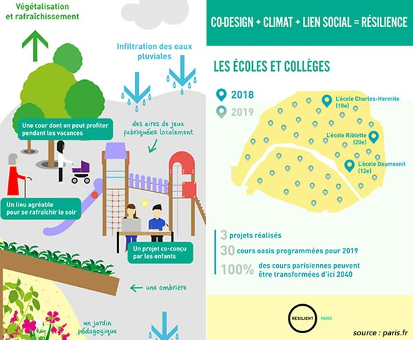 solutions pour cours oasis